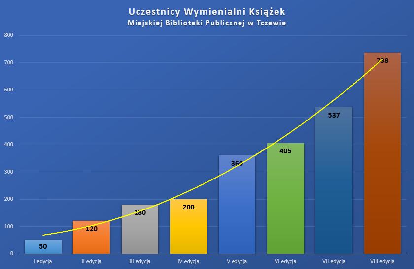 Wykres obrazujący liczbę uczestników Wymienialni książek naprzestrzeni kolejnych edycji wlatach 2015-2019